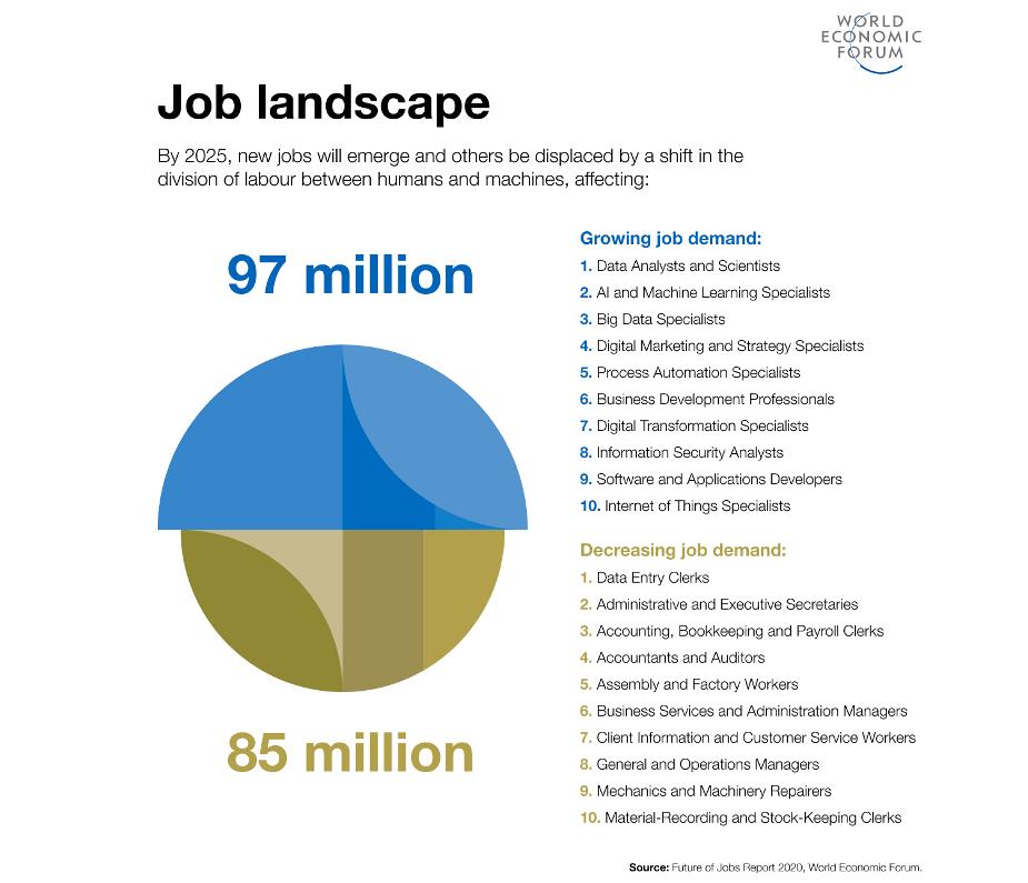 97 million jobs created WEF