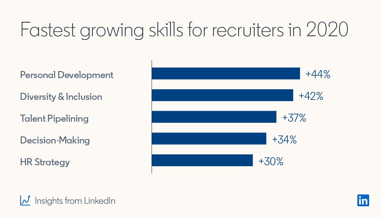 fastest-growing-skills-linkedin